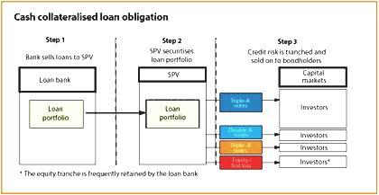 Congress advised to duck regulation of credit swaps - quack, quack - Slabbed