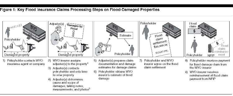 flood-handing-claims-processing-2