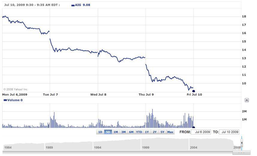 AIG Chart July 6 09 to July 10 09