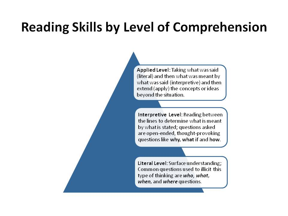 Dissertation on critical comprehension skills