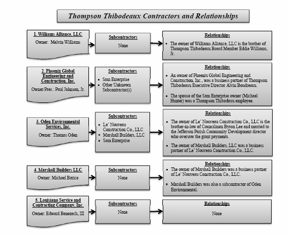 Source: Louisiana Legislative Auditor's Investigative Audit of Thompson/Thibideaux