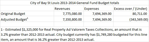 Source: 2013-2014 City Proposed Budget Worksheet obtained from City website