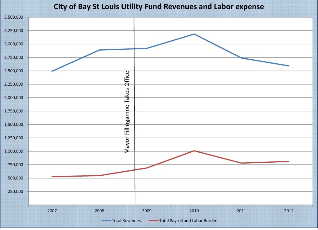 City of Bay St Louis Dollar value Utility Fund revenues and labor expenses. Source: Annual Single Audit Reports