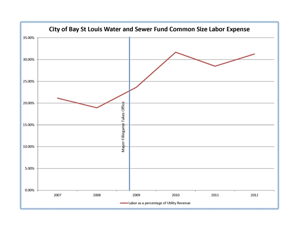 Labor, as a percent of Bay St Louis Water and Sewer Find Revenue: Source Annual Single Audit Reports
